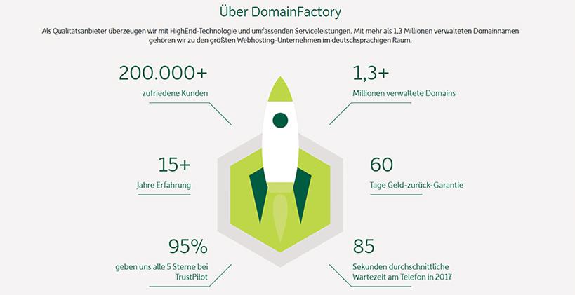 DomainFactory Fazit