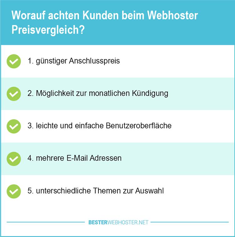 Preiswerte Webhoster vergleichen