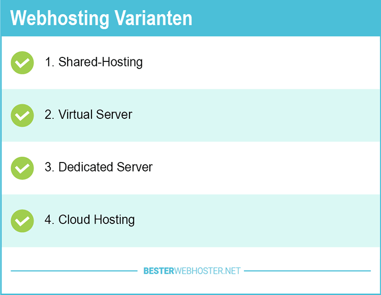 Preiswerte Webhosting Varianten
