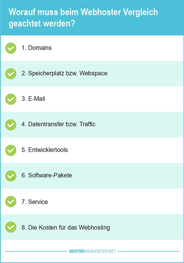 Vergleich Preiswertes Webhosting