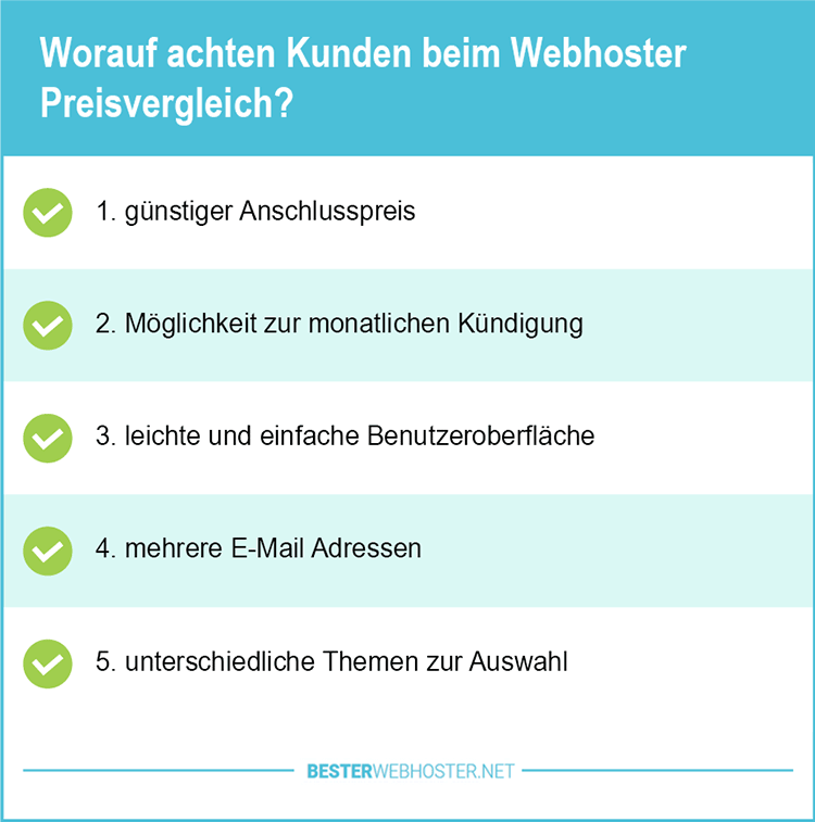 Webhosting Preisvergleich WordPress