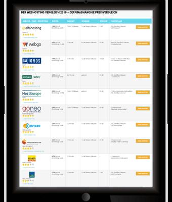 Schnellster Webhoster 2019 – Anbieter mit den besten Ladezeiten im Test
