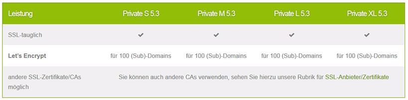 Serverprofis SSL